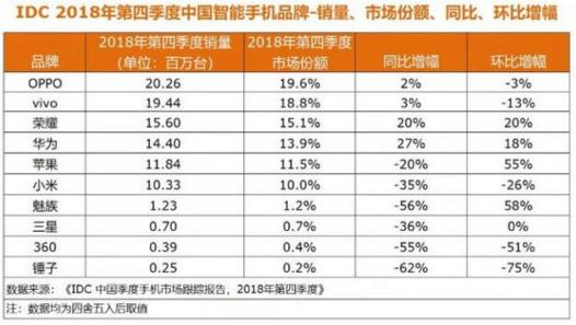 联想副总裁称手机市场排名跃居第9位,遭网友质疑
